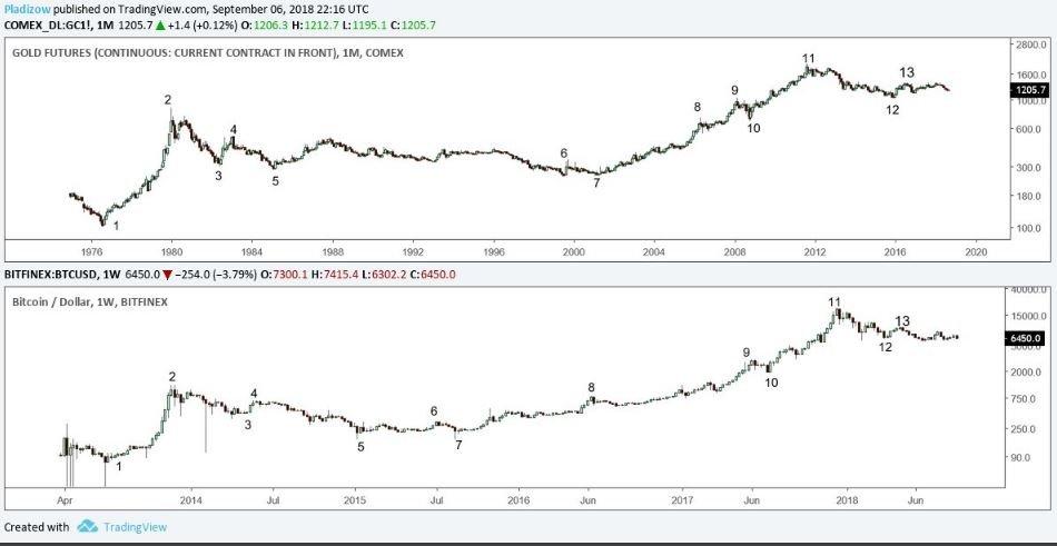 grafico in oro e bitcoin)