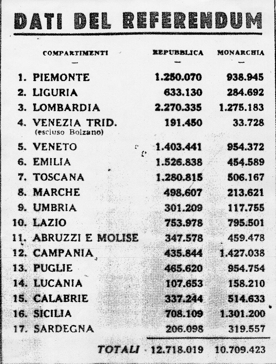 risultati referendum monarchia repubblica regione per regione