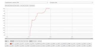 capitalizzazione di bitcoin