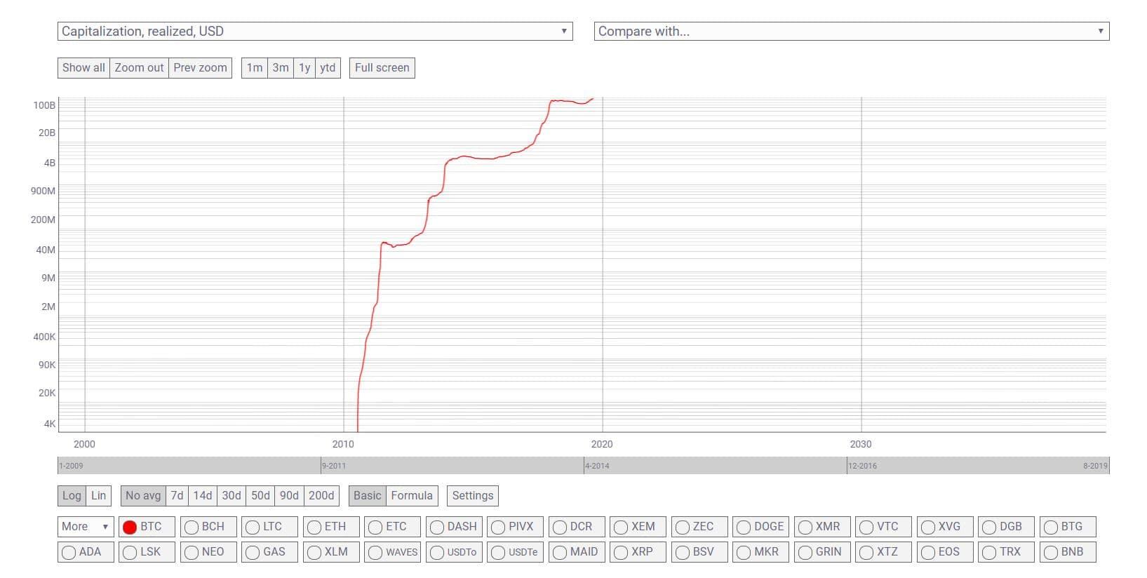capitalizzazione di mercato record di bitcoin inviare bitcoin a paypal