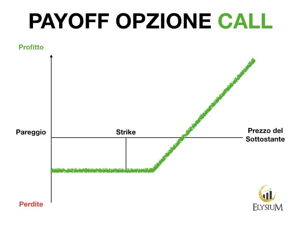 Opzioni Trading payoff call