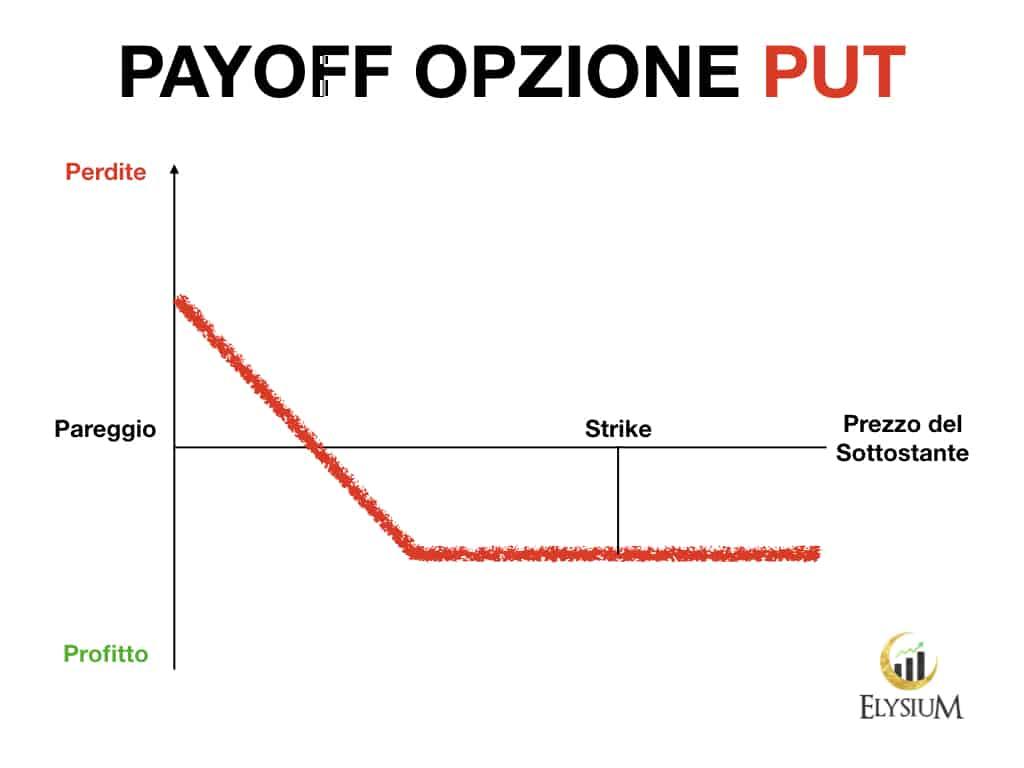 opzioni trading payoff put