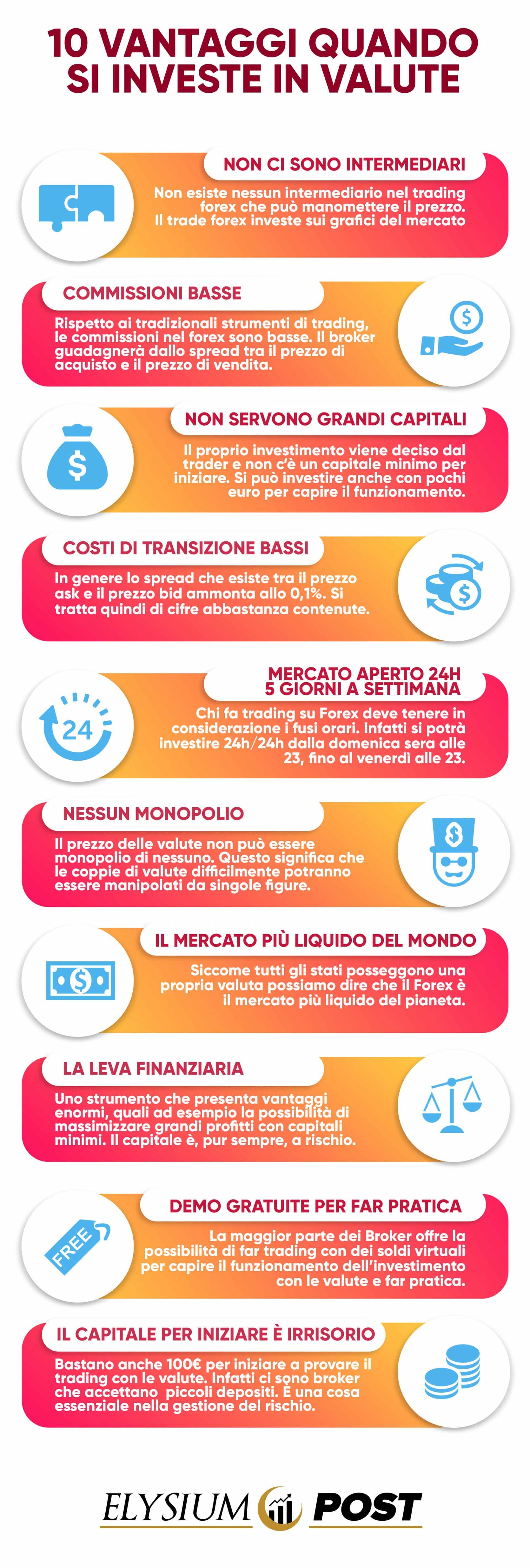 trading forex 10 vantaggi elysiumschool