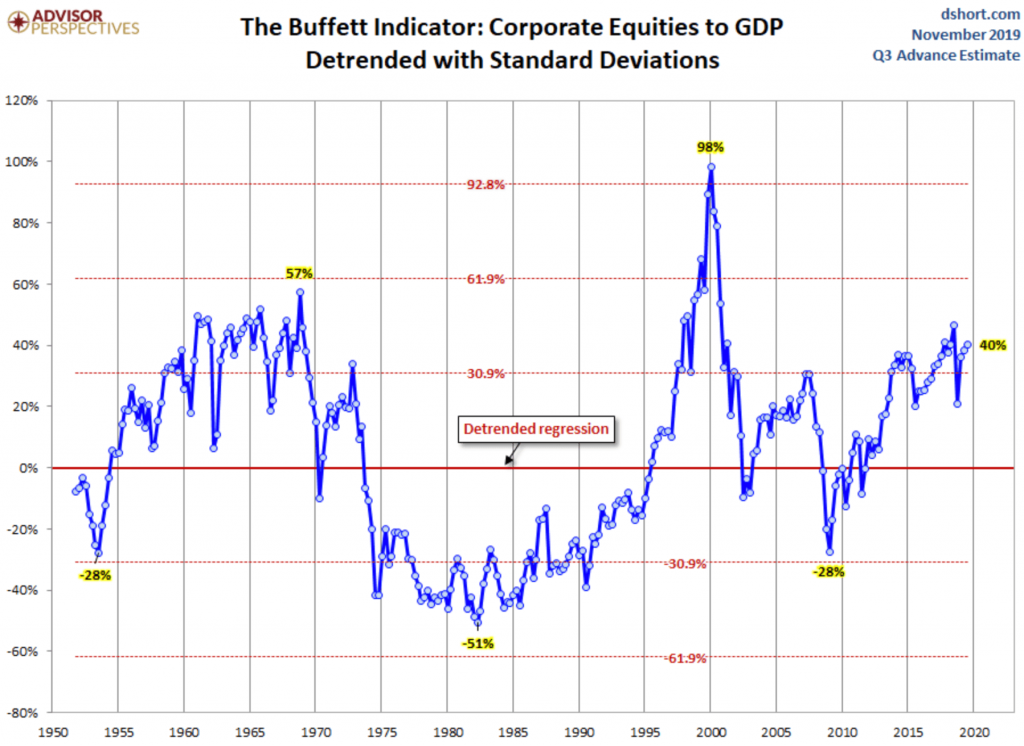 buffet indicator crollo 2020