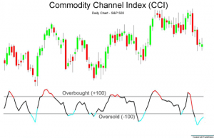 commodities trading fibonacci