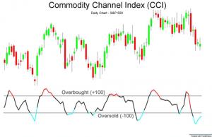 commodities trading fibonacci
