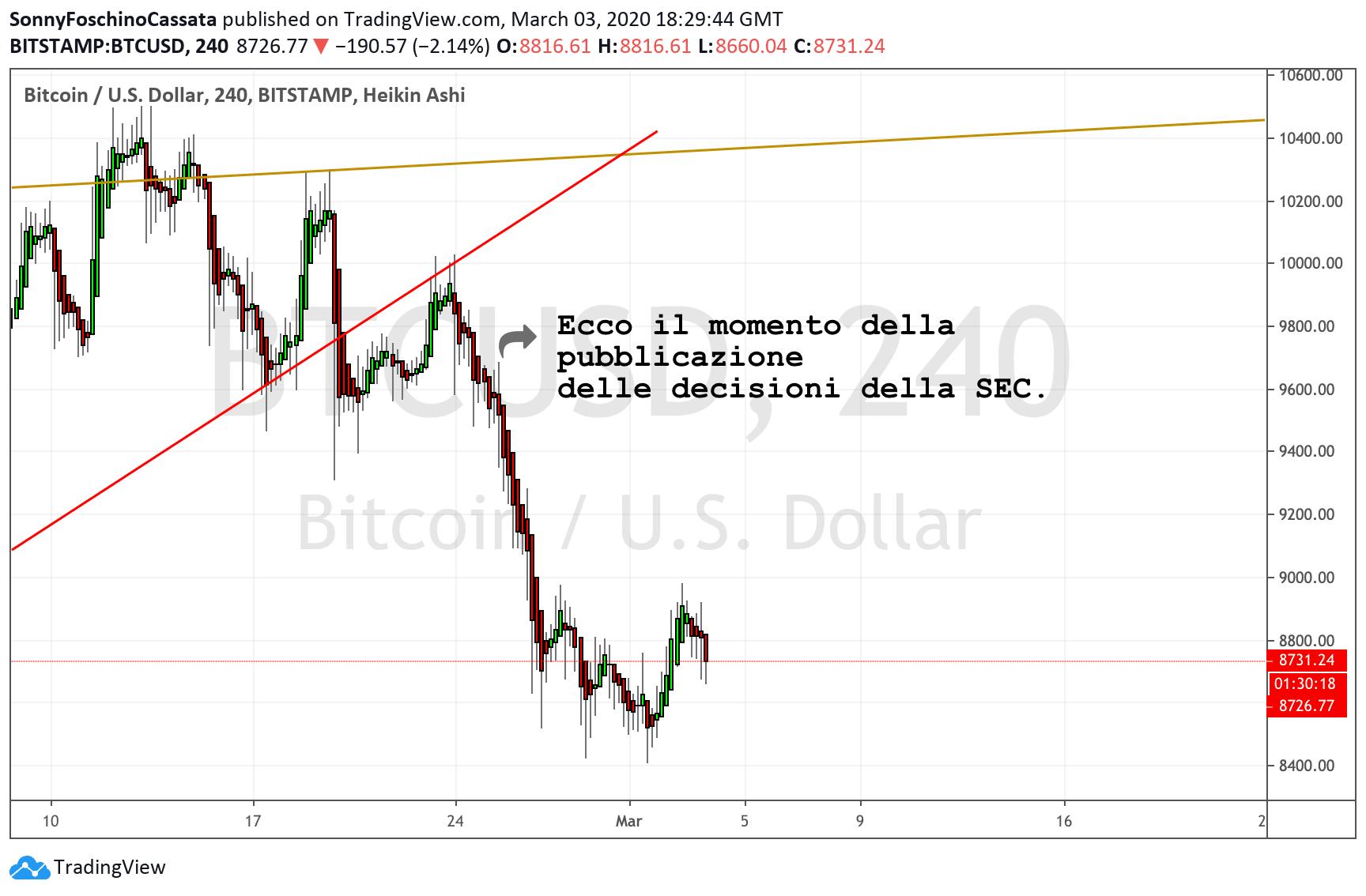 Bitcoin ETF reazione grafici
