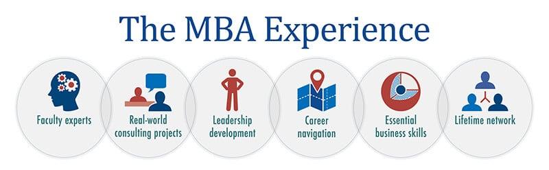 mba experience