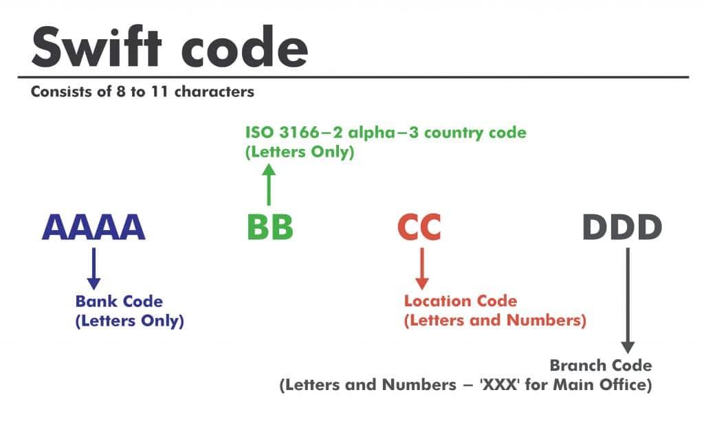 codice Swift
