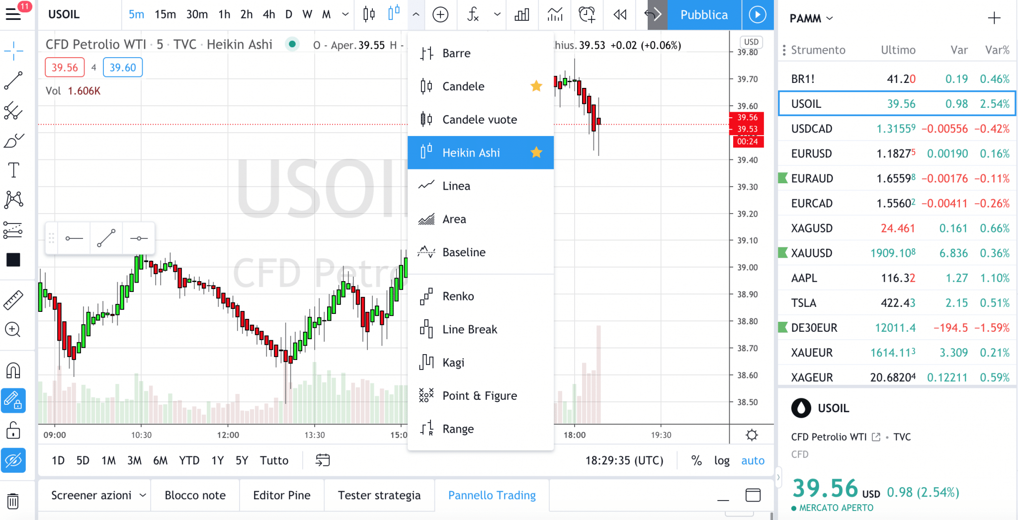 Candele HA su Trading View