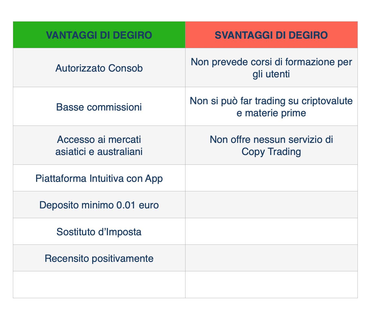 pro e contro di Degiro