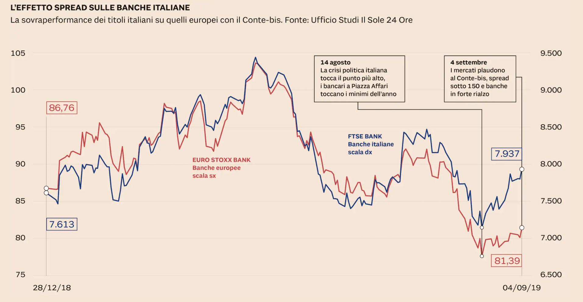 banche Italiane quotate in borsa spread