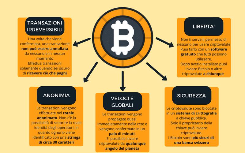 caratteristiche bitcoin criptovalute