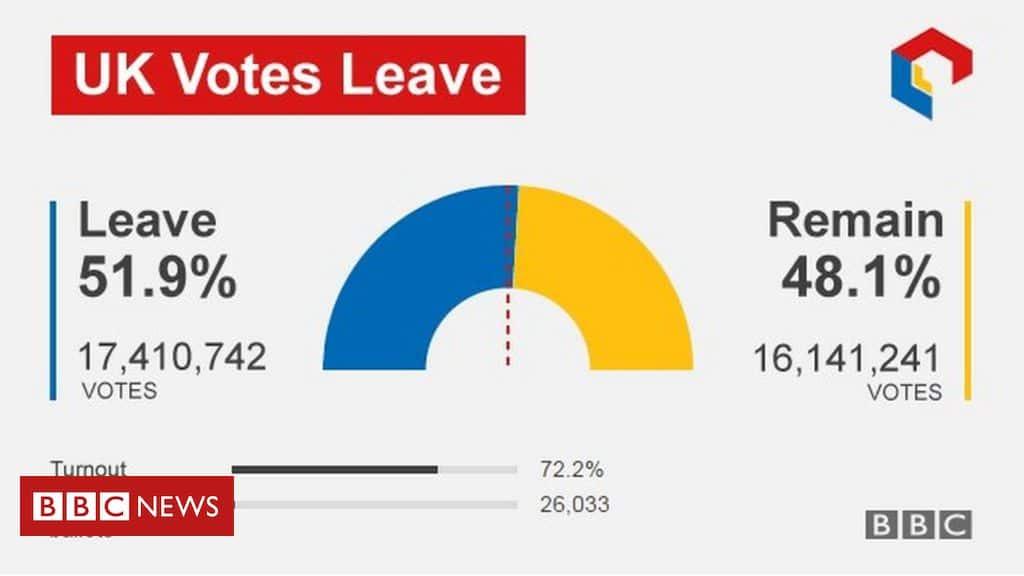 referendum brexit risultati
