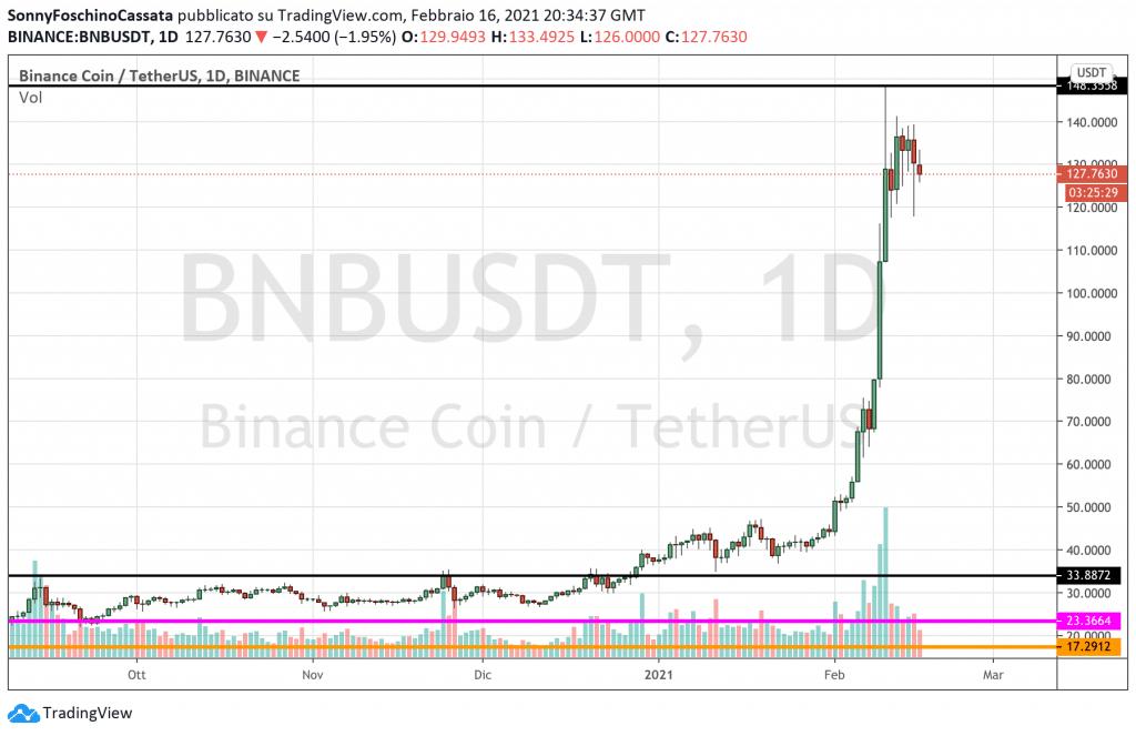 Binance Coin Analisi Tecnica