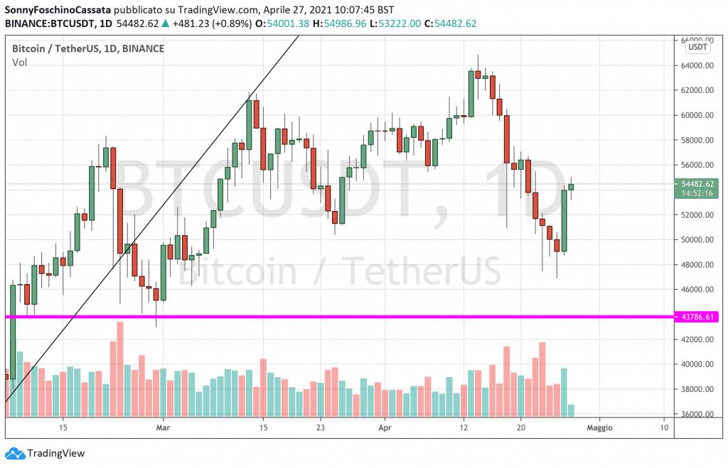 elon musk vende bitcoin